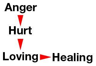 anger-hurt-loving-graphic