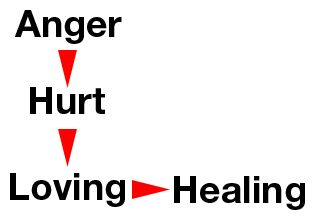 anger-hurt-loving-graphic